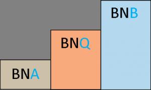 Triple Bar Graphic